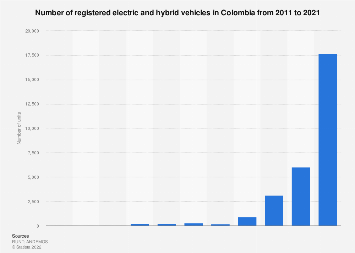 Colombia: number of registered electric vehicles 2016-2017
