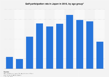 Golf participation rate Japan 2016, by age group