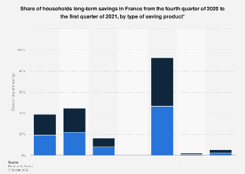 Households long-term savings rate in France 2013-2016, by saving product