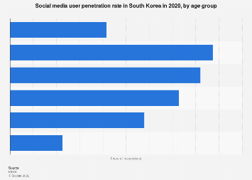 Social media user penetration South Korea 2017, by age group
