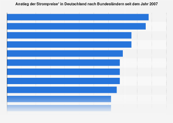 Strompreise - Entwicklung in Deutschland nach Bundesländern seit 2007