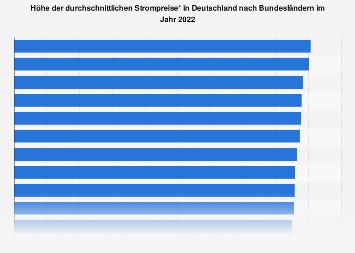 Strompreise - Durchschnittliche Höhe in Deutschland nach Bundesländern 2018