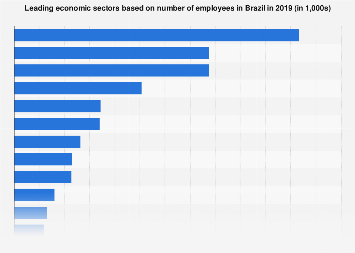 Brazil: leading economic sectors based on number of employees 2015