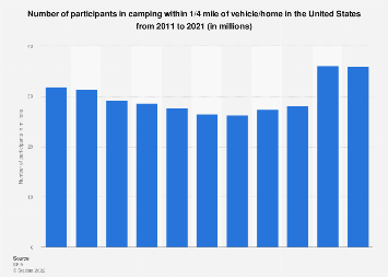 Participants in camping within 1/4 mile of vehicle/home in the U.S. 2011-2017