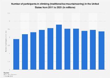 Participants in climbing (traditional/ice/mountaineering) in the U.S. 2011-2018