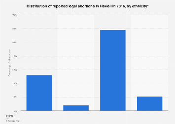 Distribution of reported legal abortions in Hawaii by ethnicity 2015