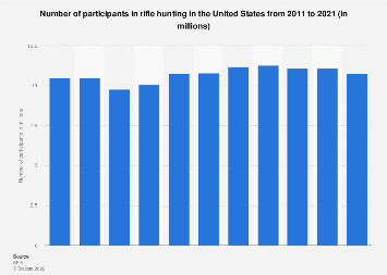 Participants in rifle hunting in the U.S. 2011-2018