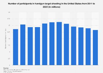 Participants in handgun target shooting in the U.S. 2011-2016