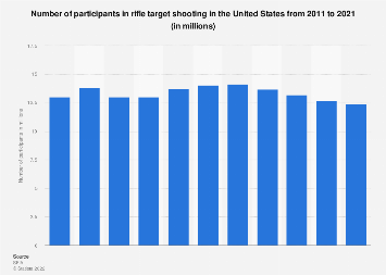 Participants in rifle target shooting in the U.S. 2011-2016