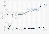 Export- und Importmenge von Knäckebrot in Deutschland bis 2017