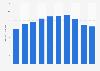 Metal office desks sales volume in Japan 2012-2017