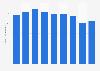 Metal chairs stock volume in Japan 2012-2017