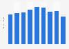 Metal chairs sales volume in Japan 2012-2018