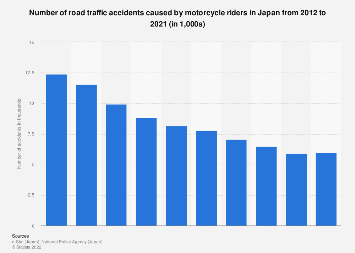 Number of motorcycle road traffic accidents in Japan 2007-2016