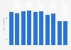 Metal swivel chairs stock volume in Japan 2012-2017