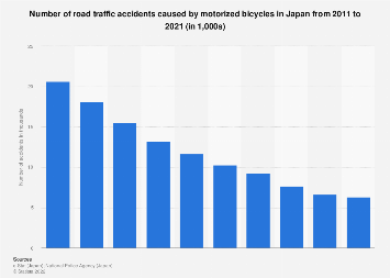 Number of motor bicycle road traffic accidents in Japan 2007-2016