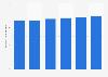 IT spending Canada 2015-2020