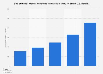 Global IoT market size 2016-2020