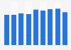 Metal storage cabinets stock volume in Japan 2012-2018