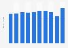 Metal storage cabinets sales volume in Japan 2012-2017