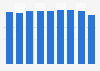 Metal storage cabinets sales value in Japan 2012-2017
