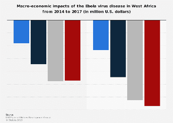 Economic impact of the Ebola in West Africa 2014 to 2017