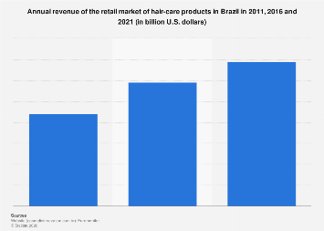 Brazil: revenue of the hair-care products market 2011-2021