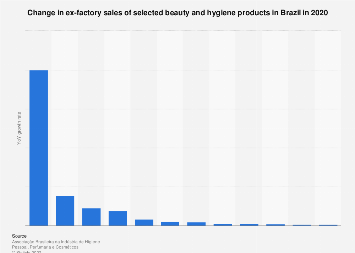 Brazil: cosmetics market sales revenue growth 2011-2021, by segment