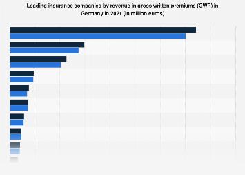 Leading insurance companies in Germany 2016, by revenue in gross written premiums