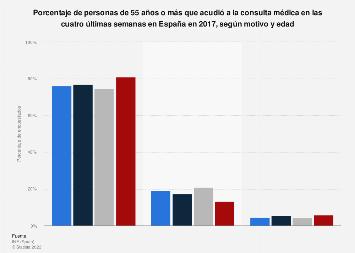 Motivos de las personas mayores para acudir a la consulta médica por edad España 2017