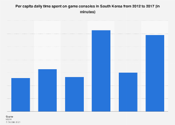 Daily time spent on game consoles in South Korea 2012-2017