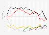 Ergebnisse der aller bisherigen Bundestagswahlen in Deutschland bis 2017