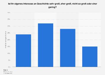 Umfrage unter Schülern in Deutschland zum Interesse an Geschichte 2017