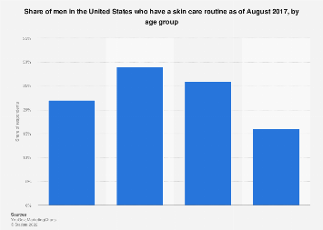 Men with a skin care regimen in the U.S. 2017, by age group