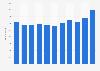 Ørsted - Anzahl der Mitarbeiter bis 2018