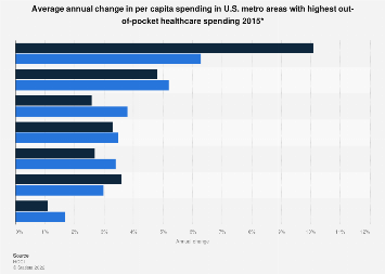 Changes in metros with highest out-of-pocket healthcare spending U.S. 2015