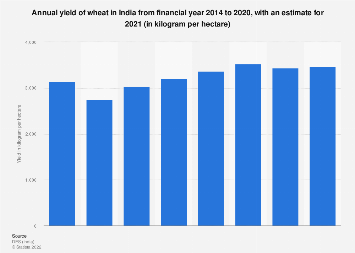Annual yield of wheat in India FY 2014-FY 2017