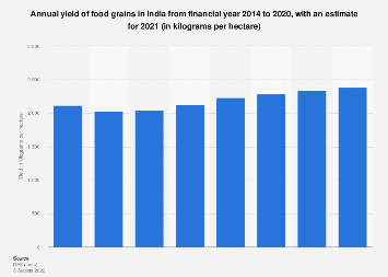 Annual yield of food grains in India FY 2014-FY 2017