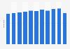 E-mail user penetration in South Korea 2012-2017