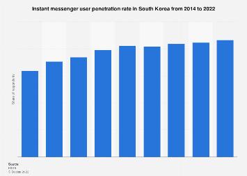 Instant messenger user penetration South Korea 2012-2016