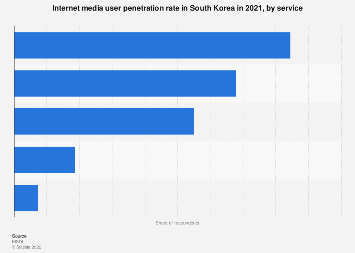Internet media usage in South Korea 2018, by service