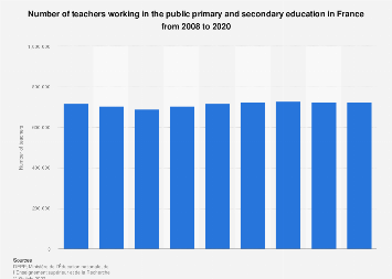 Teachers working in the public primary and secondary education in France 2008-2017