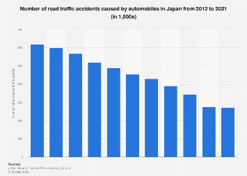 Number of car accidents Japan 2007-2016