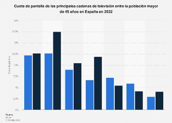 Cadenas de televisión más vistas entre los mayores de 45 años España 2017