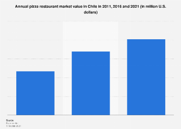 Chile: pizza restaurant market value in 2011-2021