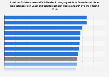 Kompetenzen der Schüler im Bereich Lesen im Fach Deutsch nach Bundesländern 2016