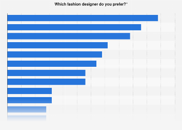 Fashion Favorite Designers France 2017 Statista