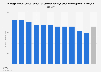 Average length of summer vacation planned by European countries 2018