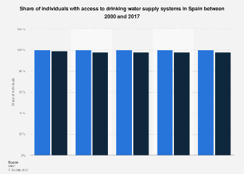 Population with access to water supply systems in Spain 1990-2015