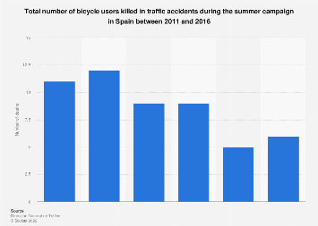 Bicycle users killed in traffic accidents in summer Spain 2011-2016